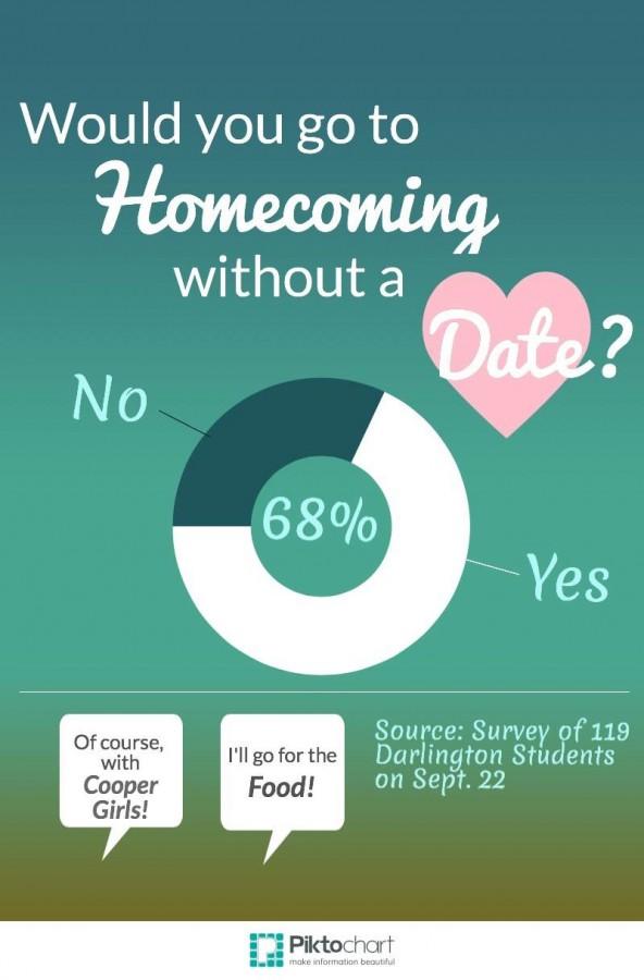 Homecoming or Nah?