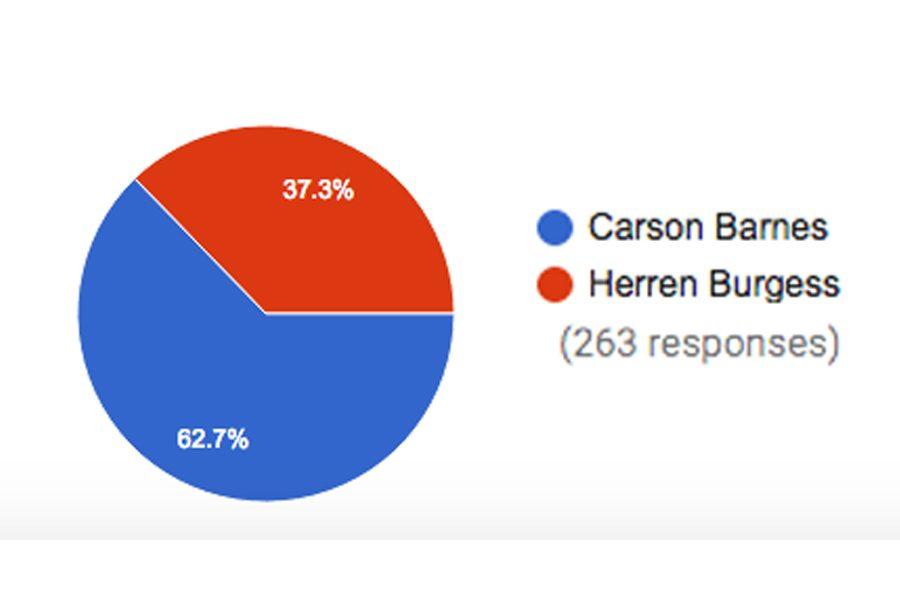 Barnes Elected Student Body President